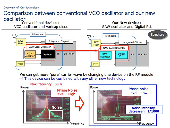 Comparison between conventional VCO oscillator and our new oscillator