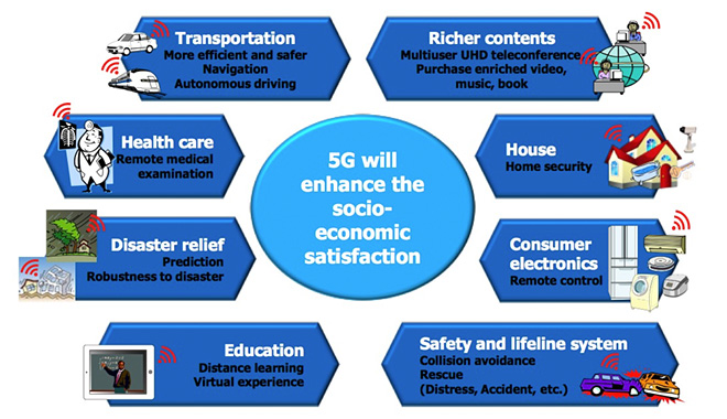 Figure 1: Examples of 5G Use Cases [1]