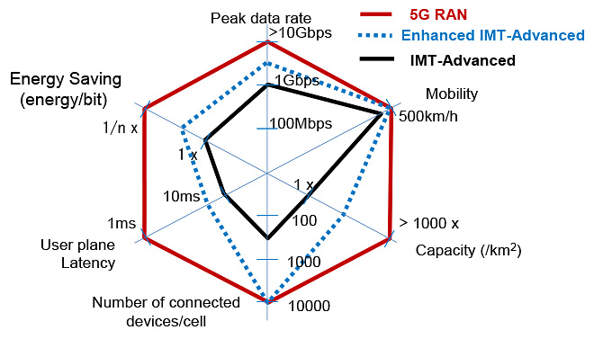Figure 2: Requirements for 5G [1]