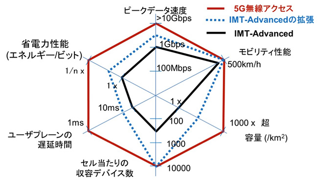 5Gにおける要求条件[1]