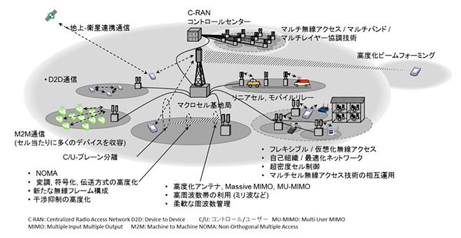 5Gにおける無線要素技術全体像[1]