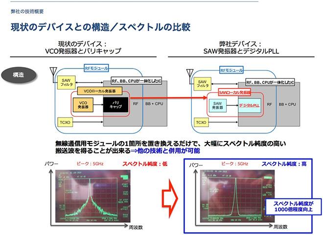 現状のデバイスとの構造/スペクトルの比較