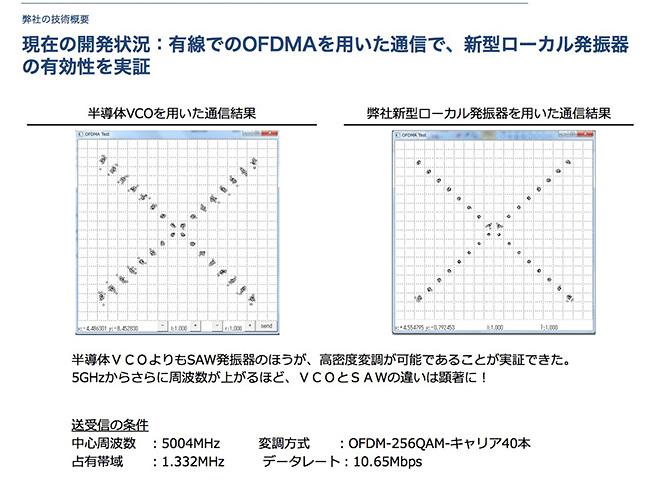 現在の開発状況:有線でのOFDMAを用いた通信で、新型ローカル発振器の有効性を実証