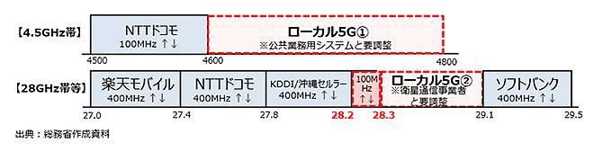 図2-1 ローカル5Gの使用周波数帯域