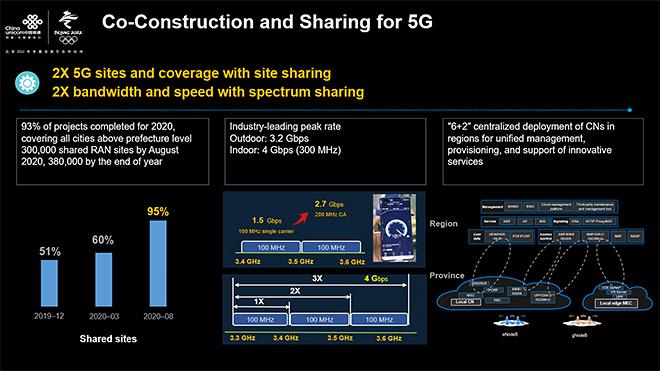 """図3 チャイナユニコムとチャイナテレコムが推進するインフラシェアリング。アクセスネットワークの設備共有に加え、スペクトラム資産までも共有する。引用元:""""5G Evolution Empowers Industries with Digital Transformation"""", China Unicom: Chi Yongsheng (MBBF2020より)"""