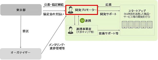 Tokyo 5G Boosters Project(Tokyo 5G Boosters Project)について